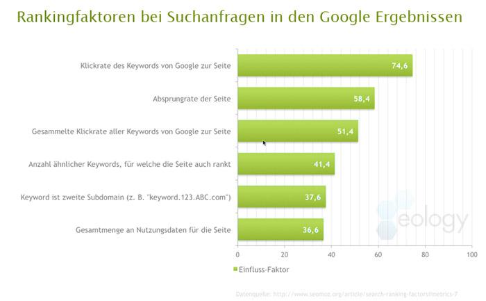 Rankingfaktoren bei Google Suchanfragen